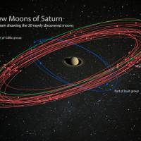 20 nouvelles lunes de Saturne récemment découvertes - Photo: Carnegie Institution for Science, Nasa