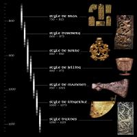 Chronologie des styles d'art viking élaborée d'après la frise de Jonas Lau Markussen
