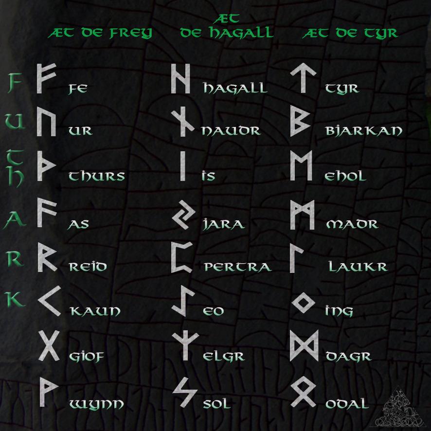 Runes Et Futhark