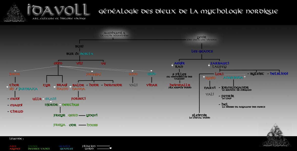 Généalogie des dieux nordiques - Idavoll